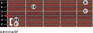 A#m(maj9)/F for guitar on frets 1, 1, x, 5, 2, 5