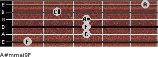 A#m(maj9)/F for guitar on frets 1, 3, 3, 3, 2, 5