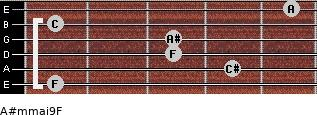 A#m(maj9)/F for guitar on frets 1, 4, 3, 3, 1, 5