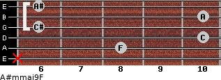 A#m(maj9)/F for guitar on frets x, 8, 10, 6, 10, 6