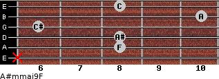 A#m(maj9)/F for guitar on frets x, 8, 8, 6, 10, 8