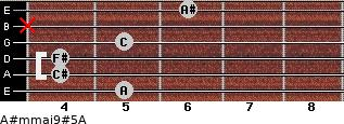 A#m(maj9)#5/A for guitar on frets 5, 4, 4, 5, x, 6