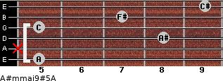 A#m(maj9)#5/A for guitar on frets 5, x, 8, 5, 7, 9