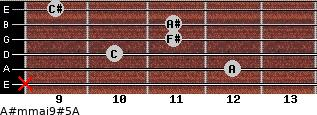 A#m(maj9)#5/A for guitar on frets x, 12, 10, 11, 11, 9