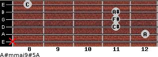 A#m(maj9)#5/A for guitar on frets x, 12, 11, 11, 11, 8
