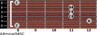 A#m(maj9)#5/C for guitar on frets 8, 12, 11, 11, 11, 8