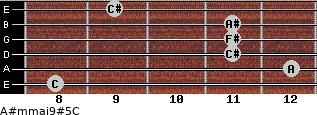 A#m(maj9)#5/C for guitar on frets 8, 12, 11, 11, 11, 9