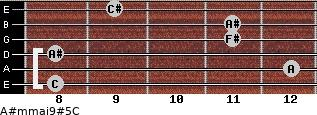 A#m(maj9)#5/C for guitar on frets 8, 12, 8, 11, 11, 9
