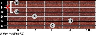 A#m(maj9)#5/C for guitar on frets 8, 9, 7, 6, x, 6