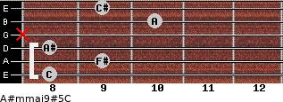 A#m(maj9)#5/C for guitar on frets 8, 9, 8, x, 10, 9