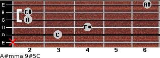 A#m(maj9)#5/C for guitar on frets x, 3, 4, 2, 2, 6