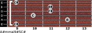 A#m(maj9)#5/C# for guitar on frets 9, 12, 10, 11, 11, 9