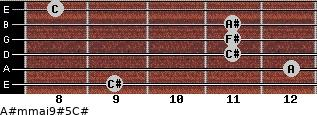A#m(maj9)#5/C# for guitar on frets 9, 12, 11, 11, 11, 8