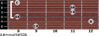 A#m(maj9)#5/Db for guitar on frets 9, 12, 8, 11, 11, 8