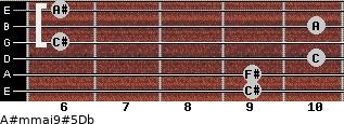 A#m(maj9)#5/Db for guitar on frets 9, 9, 10, 6, 10, 6