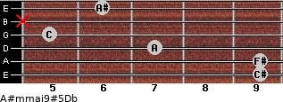 A#m(maj9)#5/Db for guitar on frets 9, 9, 7, 5, x, 6