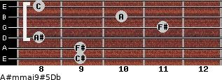 A#m(maj9)#5/Db for guitar on frets 9, 9, 8, 11, 10, 8