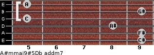 A#m(maj9)#5/Db add(m7) guitar chord