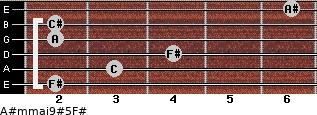 A#m(maj9)#5/F# for guitar on frets 2, 3, 4, 2, 2, 6