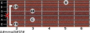 A#m(maj9)#5/F# for guitar on frets 2, 3, x, 3, 2, 5