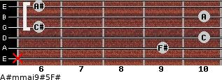 A#m(maj9)#5/F# for guitar on frets x, 9, 10, 6, 10, 6