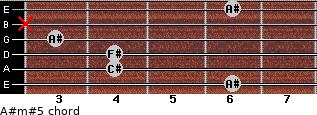 A#m#5 for guitar on frets 6, 4, 4, 3, x, 6