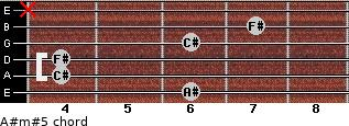 A#m#5 for guitar on frets 6, 4, 4, 6, 7, x