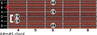 A#m#5 for guitar on frets 6, 4, 4, 6, x, 6