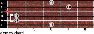 A#m#5 for guitar on frets 6, 4, 4, x, 7, 6