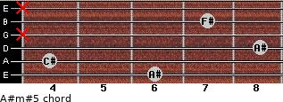 A#m#5 for guitar on frets 6, 4, 8, x, 7, x
