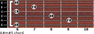 A#m#5 for guitar on frets 6, 9, 8, 6, 7, 6