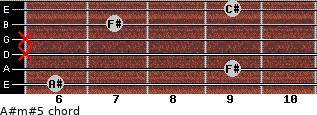 A#m#5 for guitar on frets 6, 9, x, x, 7, 9