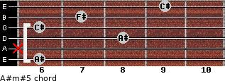 A#m#5 for guitar on frets 6, x, 8, 6, 7, 9