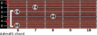 A#m#5 for guitar on frets 6, x, 8, 6, 7, x