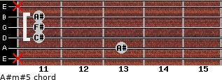 A#m#5 for guitar on frets x, 13, 11, 11, 11, x