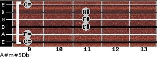 A#m#5/Db for guitar on frets 9, 9, 11, 11, 11, 9