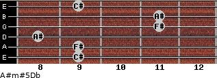 A#m#5/Db for guitar on frets 9, 9, 8, 11, 11, 9