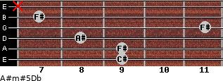A#m#5/Db for guitar on frets 9, 9, 8, 11, 7, x