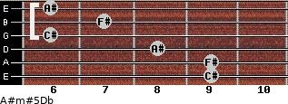 A#m#5/Db for guitar on frets 9, 9, 8, 6, 7, 6