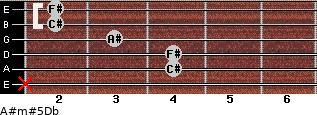 A#m#5/Db for guitar on frets x, 4, 4, 3, 2, 2