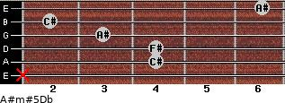 A#m#5/Db for guitar on frets x, 4, 4, 3, 2, 6