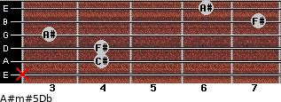 A#m#5/Db for guitar on frets x, 4, 4, 3, 7, 6