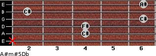A#m#5/Db for guitar on frets x, 4, 4, 6, 2, 6