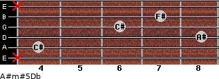 A#m#5/Db for guitar on frets x, 4, 8, 6, 7, x