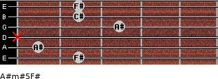 A#m#5/F# for guitar on frets 2, 1, x, 3, 2, 2
