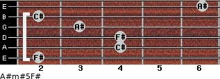 A#m#5/F# for guitar on frets 2, 4, 4, 3, 2, 6