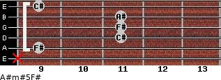 A#m#5/F# for guitar on frets x, 9, 11, 11, 11, 9