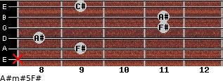 A#m#5/F# for guitar on frets x, 9, 8, 11, 11, 9