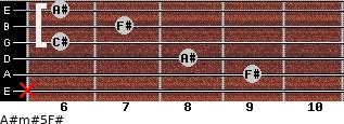A#m#5/F# for guitar on frets x, 9, 8, 6, 7, 6