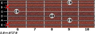 A#m#5/F# for guitar on frets x, 9, 8, 6, x, 9